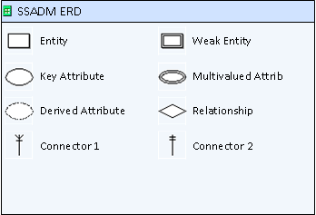 visio 2010 entity relationship diagram shapes and colors
