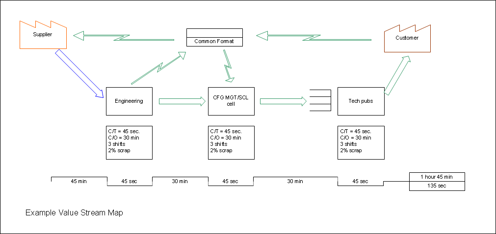 Paul herbers value stream maps for visio example value stream diagram example ccuart Images